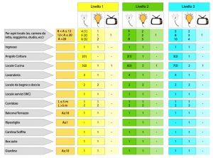 Immagine che raffigura sinteticamente i livelli prestazionali 64-8