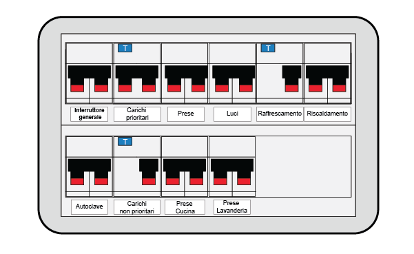 Questa immagine rappresenta un quadro elettrico con le etichette poste sotto ogni linea