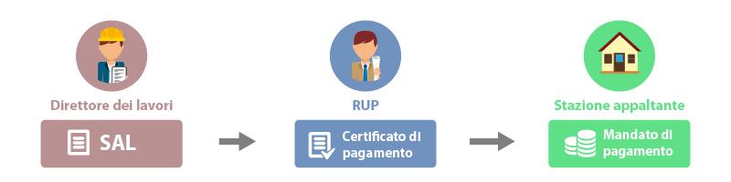 schema-certificato-di-pagamento