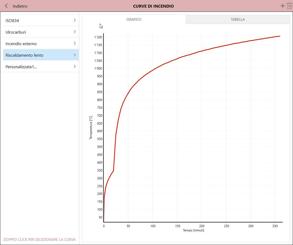 Curve di Incendio - Calcolus-FUOCO