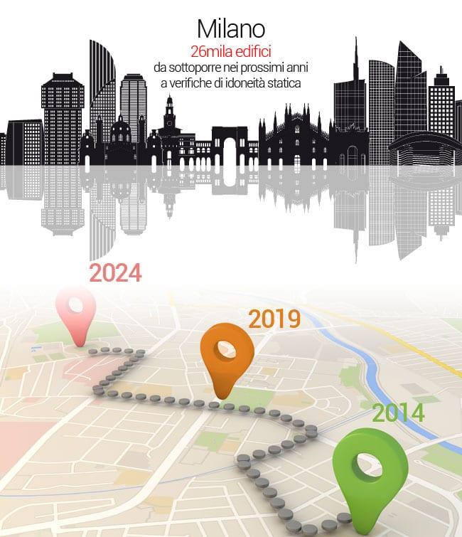 Certificato Idoneità Statica Milano (CIS) - Roadmap