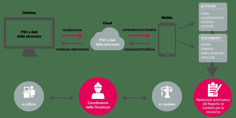 Coordinatore Sicurezza - Soluzione Cloud - CerTus-CSE