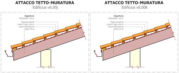 Attacco tetto muratura