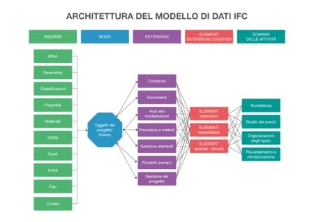 IFC - Come funziona