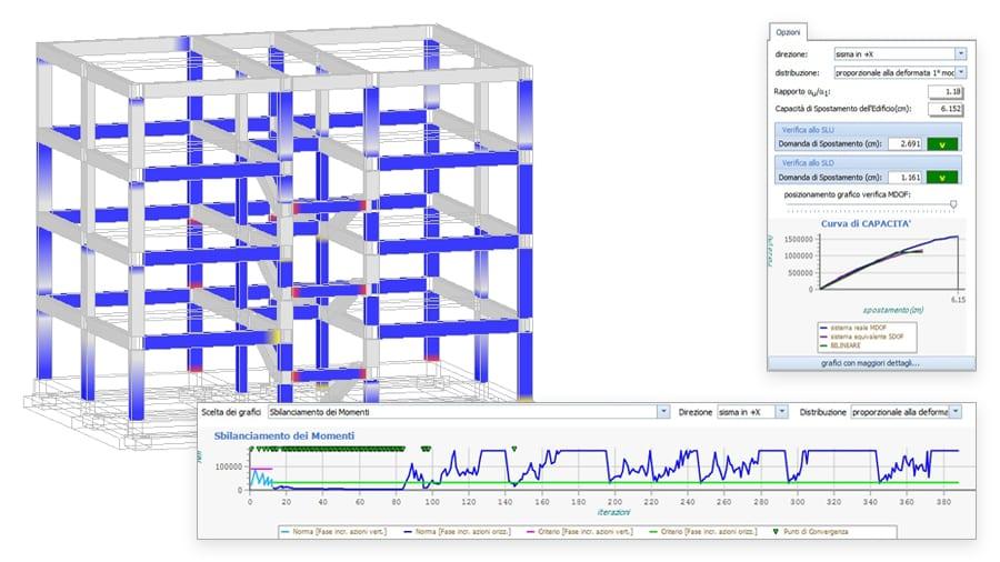 Controllo dei parametri di analisi