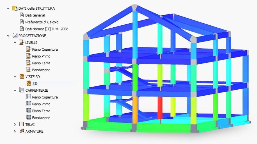 analisi grafica struttura