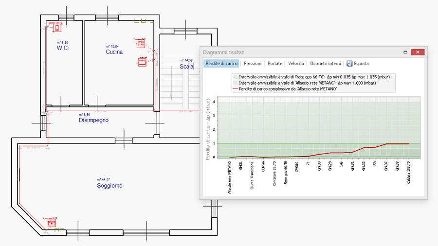 Dimensionamento impianto gas con criteri di calcolo UNI o personalizzati