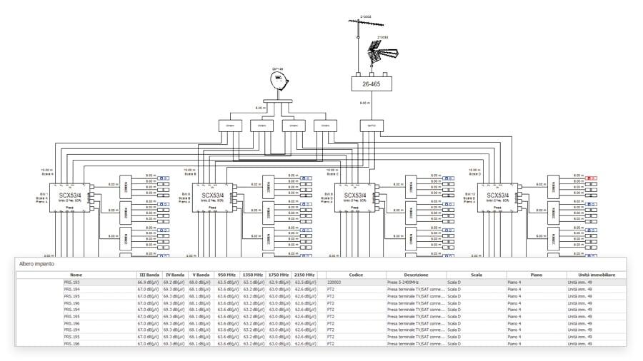 Schema completo dell'impianto antenna TV