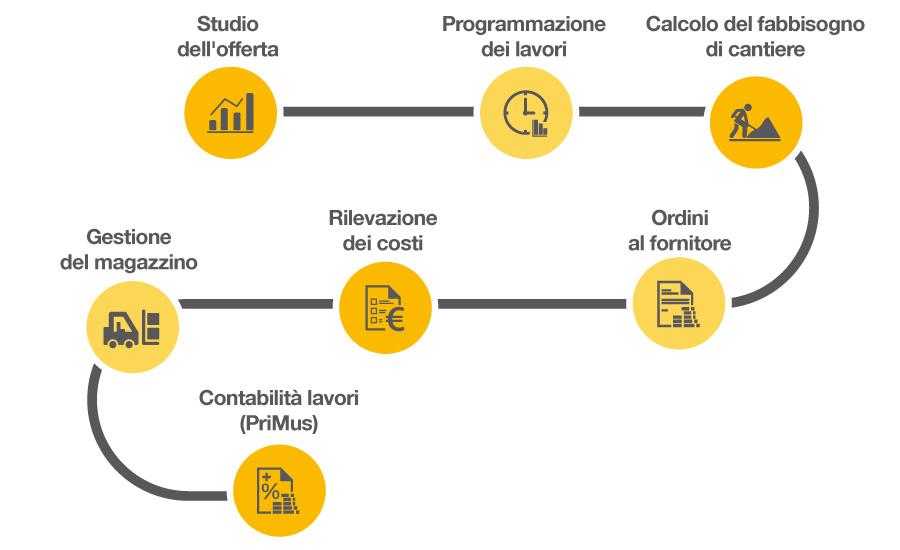Gestione Commessa - Infografica