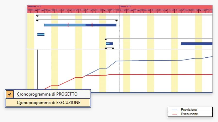 Cronoprogramma di Progetto e di Esecuzione