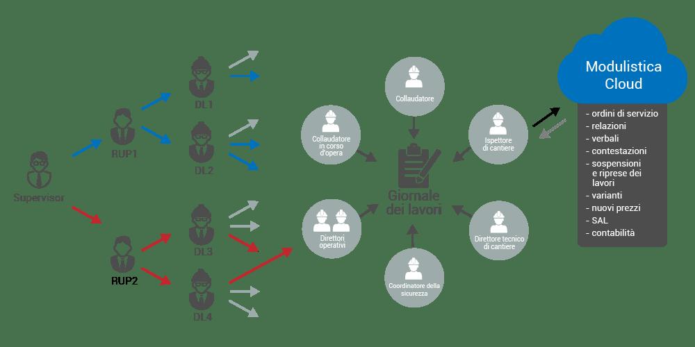 Direzione lavori privati - PriMus-PLATFORM - ACCA software