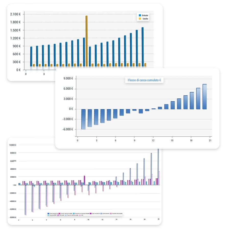 Rendimento dell'impianto fotovoltaico - Solarius-PV - Software fotovoltaico