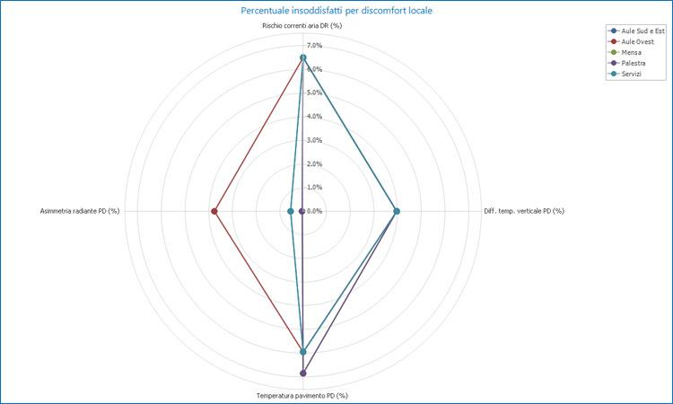 Analisi degli indici di comfort termico PMV e PPD