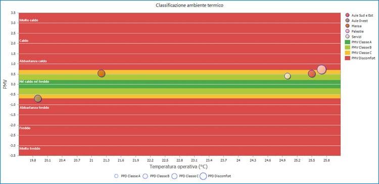 Classificazione degli ambienti termici