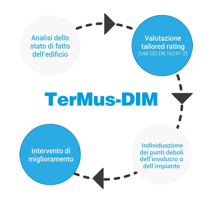 Schema Diagnosi Energetica e Interventi di Miglioramento | TerMus-DIM | ACCA software