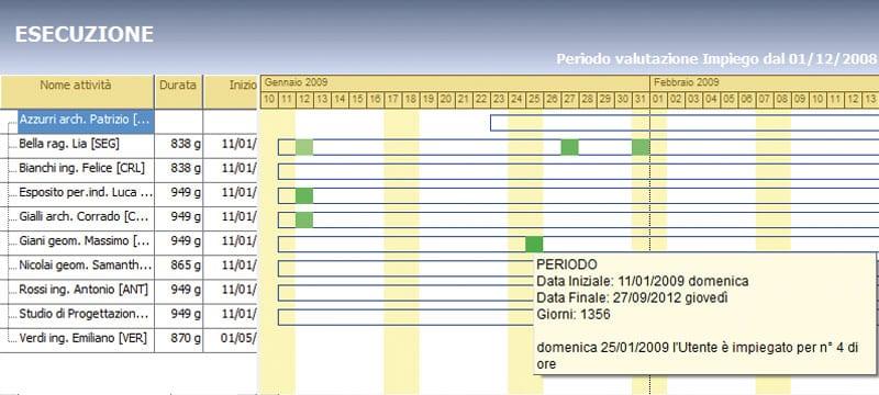 Gestione e programmazione delle risorse umane - Ufficius - ACCA software
