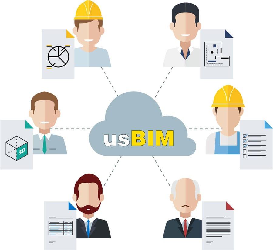 Coordini le attività con i colleghi | usBIM | ACCA software