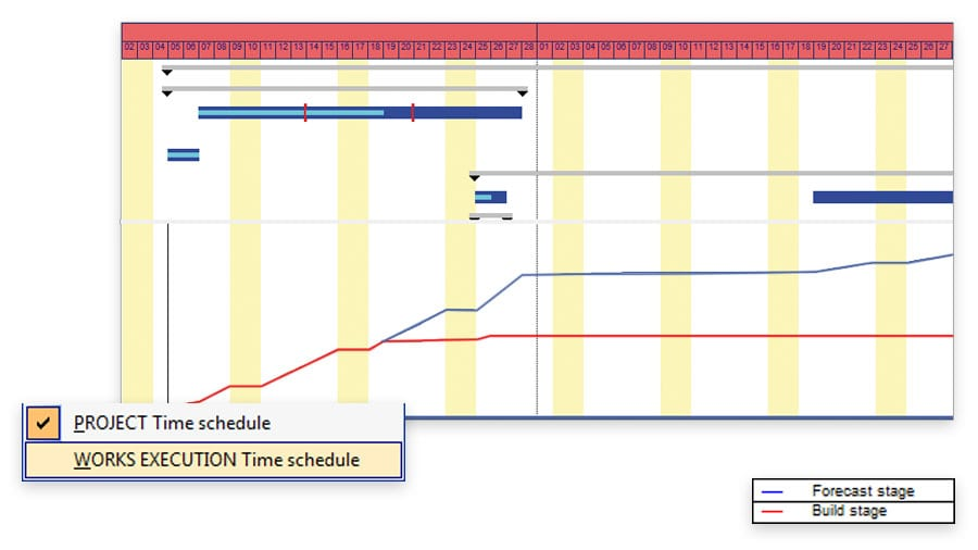 Planned and Works Execution time-scheduling | PriMus KRONO | ACCA software