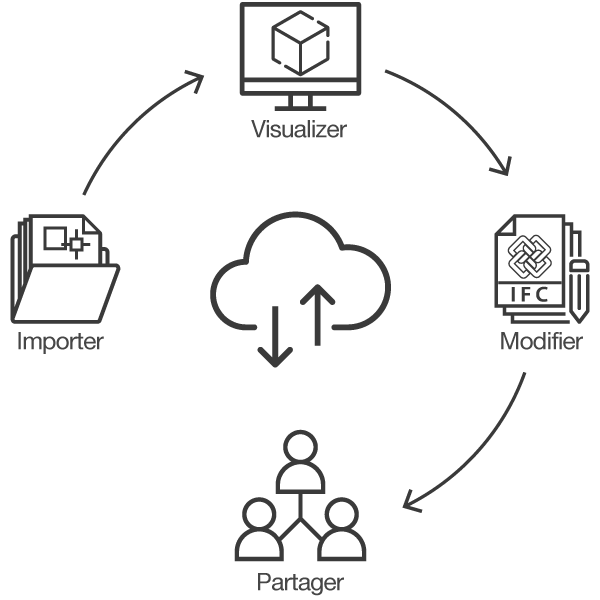 Importez/exportez IFC - Logiciel visionneuse IFC | usBIM.viewer+ | ACCA software