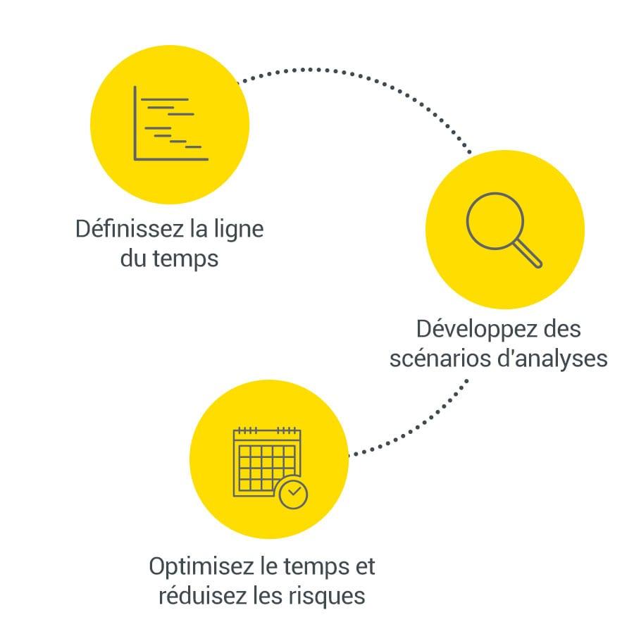 Planification de projet BIM (logiciel 4D) | usBIM.gantt | ACCA software